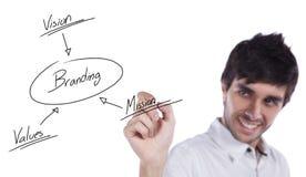 Branding solution schema royalty free stock image