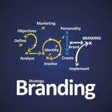 Branding strategy 2017 color blue background. Branding strategy 2017 define analyse identity create brand implement color blue background Royalty Free Stock Photo
