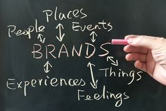 Brands concept Stock Photography
