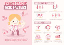 Breast Cancer Risk Factors Infographics Royalty Free Stock Images