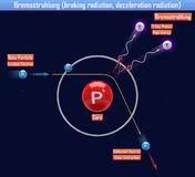 Bremsstrahlung braking radiation, deceleration radiation. 3d illustration Royalty Free Stock Photos