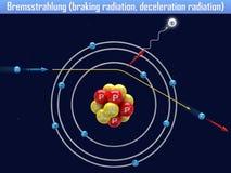 Bremsstrahlung braking radiation, deceleration radiation. 3d illustration Stock Photography