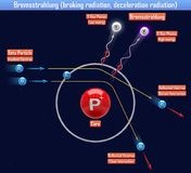 Bremsstrahlung braking radiation, deceleration radiation. 3d illustration Royalty Free Stock Photo