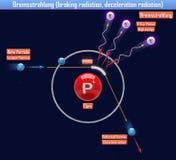 Bremsstrahlung braking radiation, deceleration radiation. 3d illustration Royalty Free Stock Image