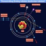 Bremsstrahlung braking radiation, deceleration radiation. 3d illustration Royalty Free Stock Images