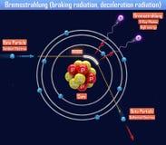 Bremsstrahlung braking radiation, deceleration radiation. 3d illustration Stock Images