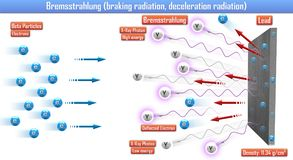 Bremsstrahlung braking radiation, deceleration radiation. 3d illustration Royalty Free Stock Photography