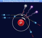 Bremsstrahlung braking radiation, deceleration radiation. 3d illustration Stock Photos
