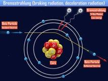 Bremsstrahlung braking radiation, deceleration radiation. 3d illustration Stock Image