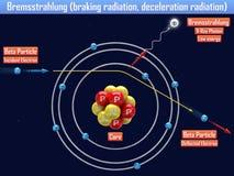 Bremsstrahlung braking radiation, deceleration radiation. 3d illustration Stock Photo