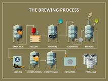 Brewery process infographic in flat style Royalty Free Stock Photo