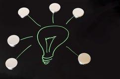 The Bright Idea Royalty Free Stock Photos