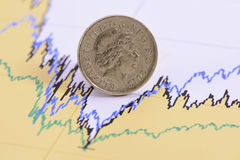 British pound coin on financial chart Royalty Free Stock Images