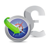 British pound Compass currency exchange direction Stock Photos
