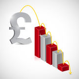 British pound price falling illustration Royalty Free Stock Photography