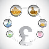 Brits pondsymbool en monetaire pictogrammencyclus Royalty-vrije Stock Foto's