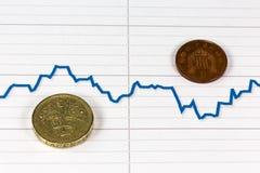 Brittiskt pund med den fallande grafen för Forex av pundet arkivfoto