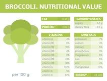 Brokuły infographic ilustracji