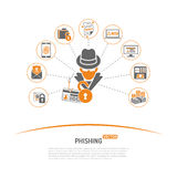 Brotts- begrepp Phishing för Cyber Fotografering för Bildbyråer