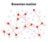 Brownian motion or pedesis. Simulation of the Brownian motion of a particle that collides with a set of other particles which move with different velocities in Royalty Free Stock Images