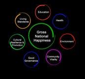 Brutto- nationell lycka royaltyfri illustrationer