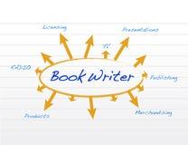 Buchverfassermodell- und -diagrammillustration Lizenzfreies Stockbild