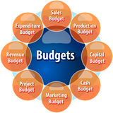 Budget types business diagram illustration Stock Photos