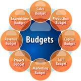 Budget types business diagram illustration Stock Photos