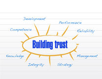 Building trust model illustration design Stock Image