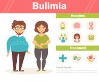 bulimia Homem e mulher gordos Imagens de Stock