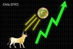 Bullish Civic CVC cryptocurrency chart. Gold bull, throwing up Civic CVC cryptocurrency golden coin up the trend. Bullish Civic CVC chart Royalty Free Stock Images