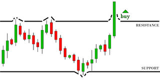 Bullish trend. Candlestick graph of bullish trend. Break the resistance level Royalty Free Stock Photo