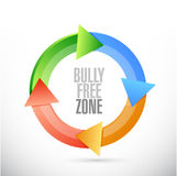 Bully free zone cycle sign concept Stock Photos