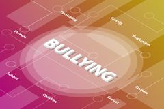 Bullying bully words isometric 3d word text concept with some related text and dot connected - vector. Illustration royalty free illustration