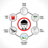 Burglary concept - home security system Royalty Free Stock Photography