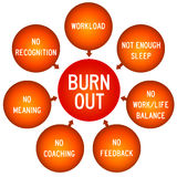 Burn out. Indications of a burn-out condition Stock Photo