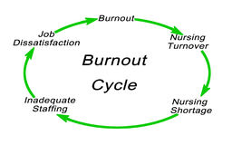 Burnout cycle. Diagram of Nurses` Burnout cycle royalty free illustration