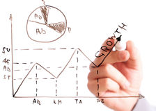 Business analysis graph and chart Royalty Free Stock Image