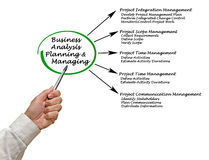 Business Analysis Planning and Managing Stock Images