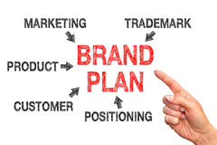Business brand plan Stock Image