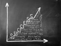 Business chart on blackboard - success Stock Photos