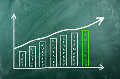 Business chart on blackboard - success Stock Photography