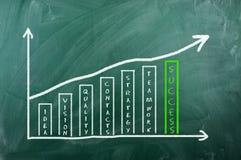 Business chart on blackboard - success Stock Photography