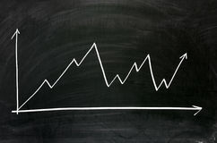 Business chart. Chalkboard showing a  business chart Royalty Free Stock Photography