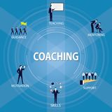 Business Coaching Leadership Mentoring Concept. Vector Illustrat. Vector illustration. Business coaching mentoring concept. Icons words typography and symbol of royalty free illustration