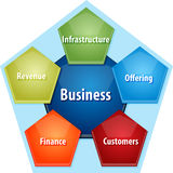 Business components business diagram illustration Royalty Free Stock Photos