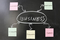 Business concept Royalty Free Stock Photo