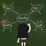 Business concept, Business woman is writing idea about Startup business. Stock Image
