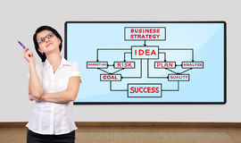 Business concept. Businesswoman thinking and big plasma with business concept Stock Images