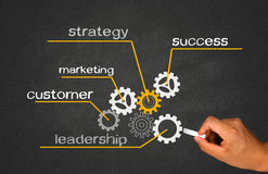 Business concept with cogwheel Stock Photos